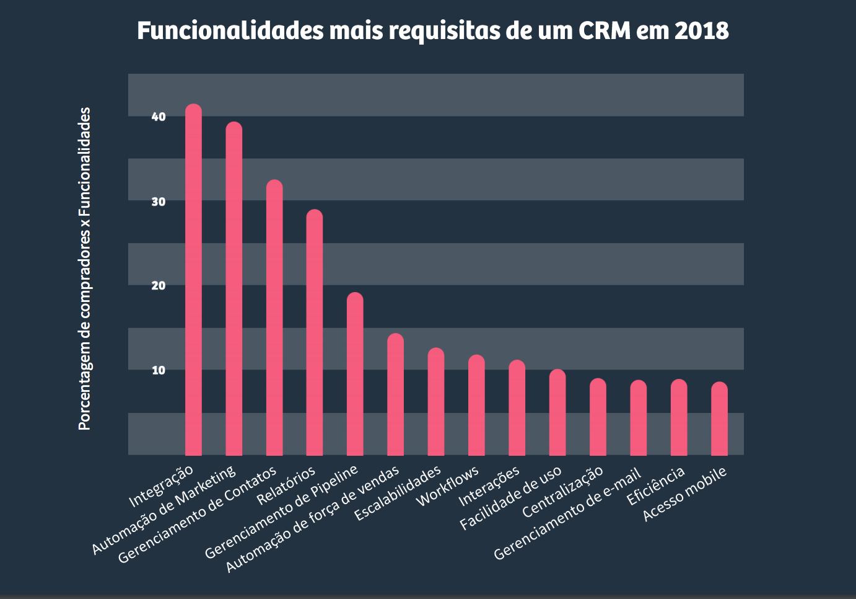 gráfico-principais-funcionalides-de-um-CRM-melhor-CRM