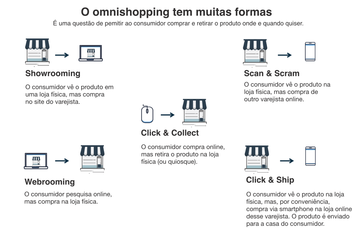 dados-omnichannel-brasileiro.png