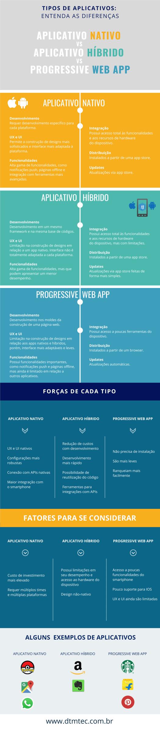 qual é o melhor, aplicativo híbrido, nativo ou pwa?