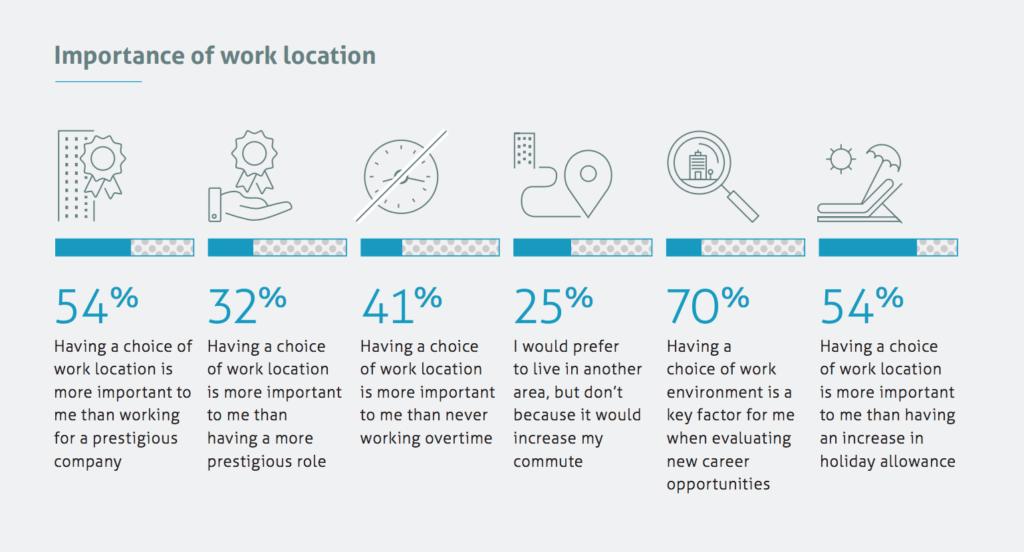 o que fazem as pessoas optarem pelo home office?